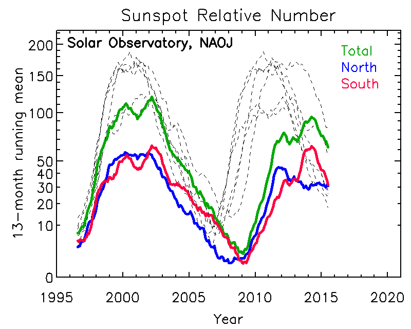 Sunspot Relative Number