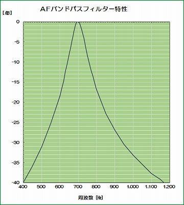 AFバンドパスフィルター特性