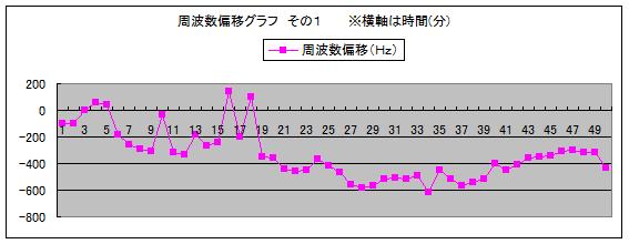 図2 周波数偏移グラフ その1