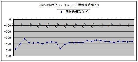 図3 周波数偏移グラフ その1