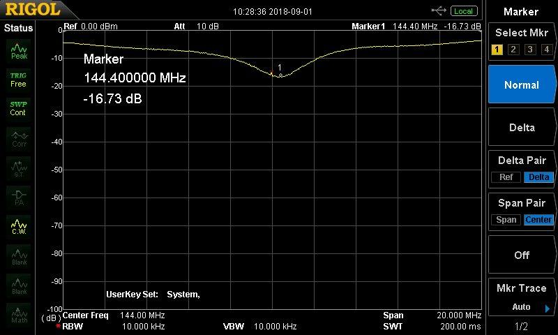 完成した3エレ八木(H=4m)のリターンロス特性(144±10MHz)