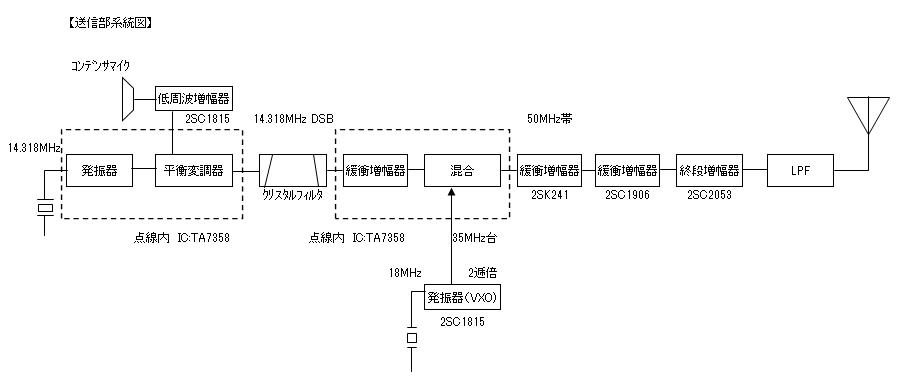 6mSSB/QRPpトランシーバーの送信部系統図